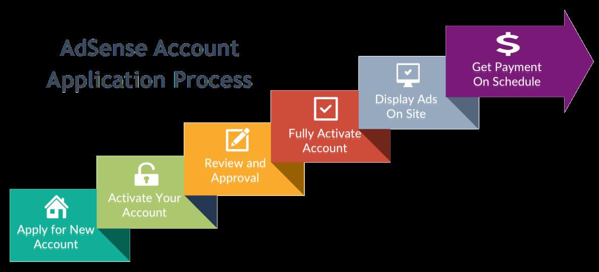 AdSense Account Application Process