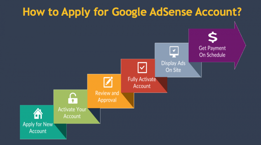 How to Apply for Google AdSense Account?