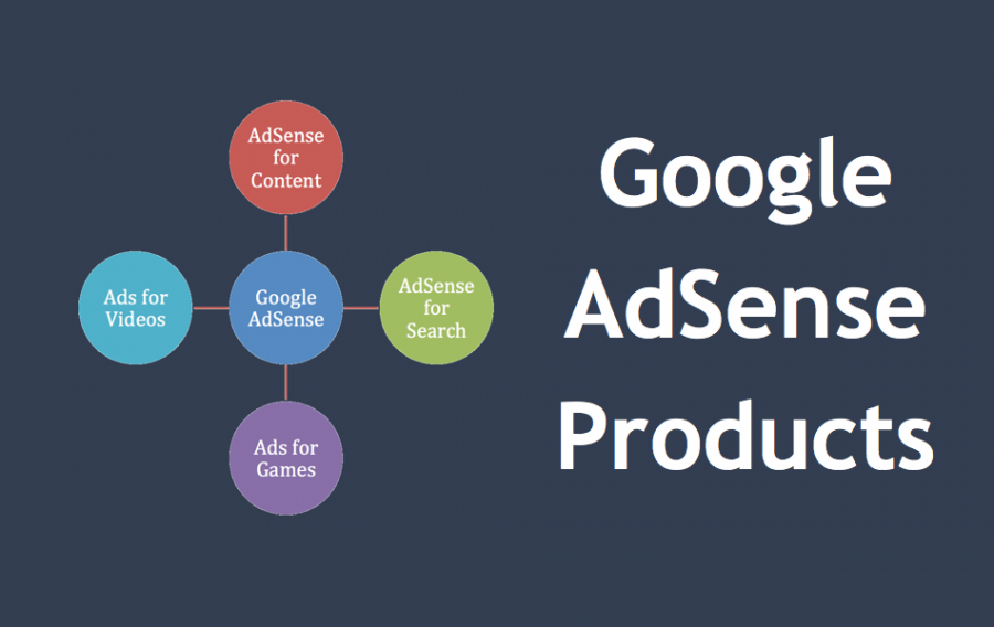 What are AdSense Products?