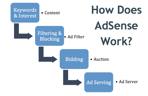 how to create ads google adsense