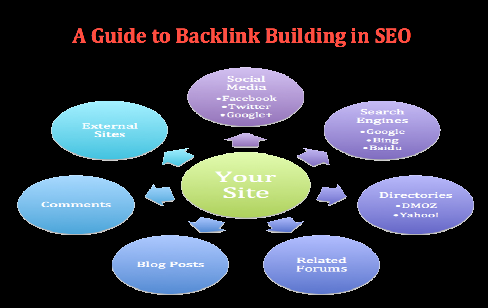A Guide to Backlink Building in SEO