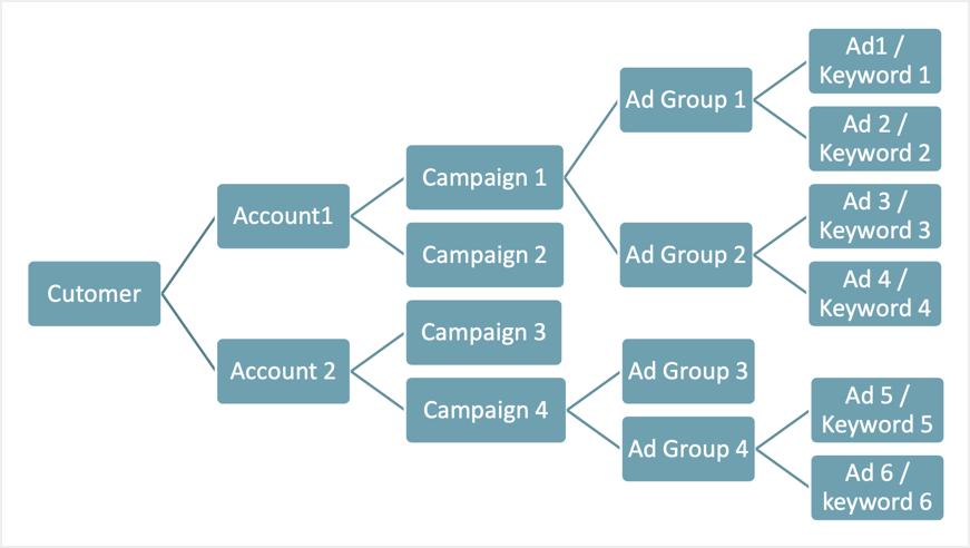 Microsoft Advertising Setup