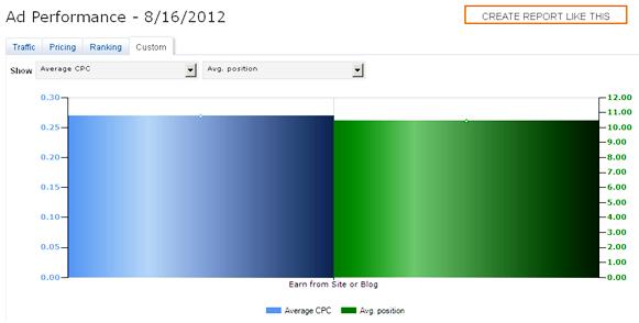 Microsoft adCenter Performance Reports