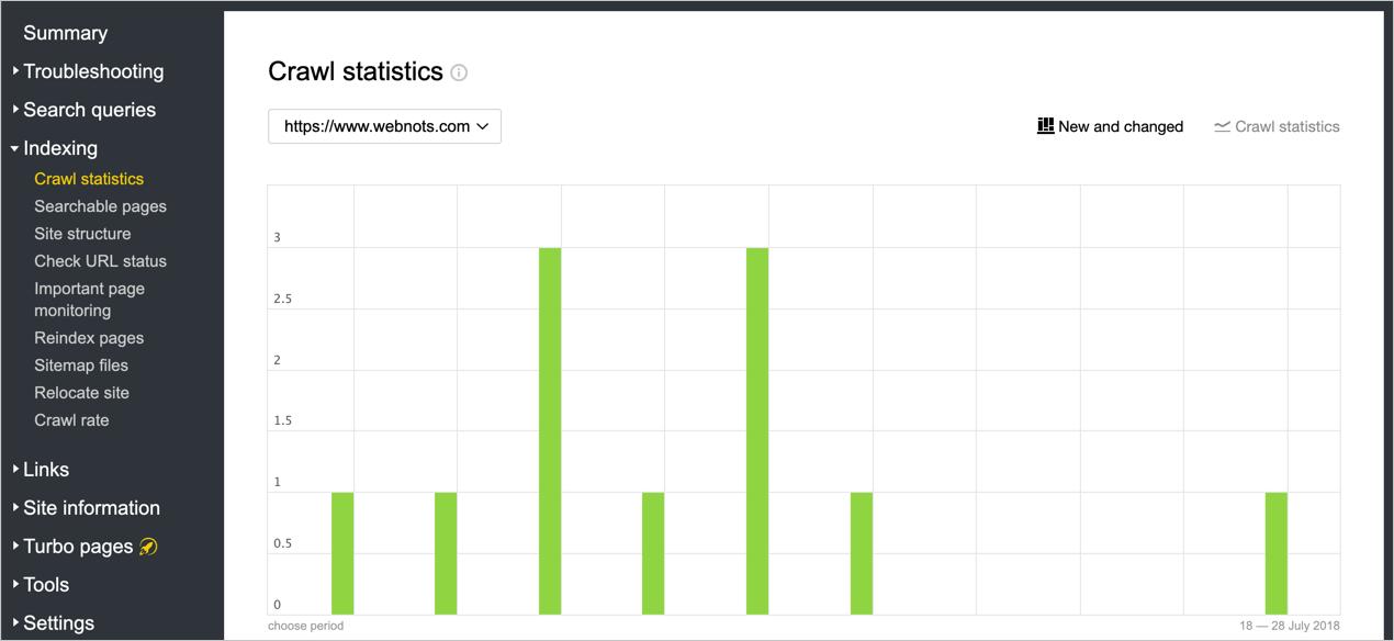 Yandex Crawl Statistics