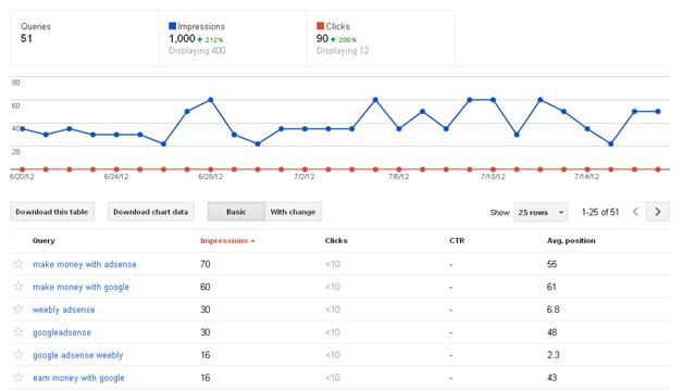 Search Queries and Search Position in Google Webmaster Tools