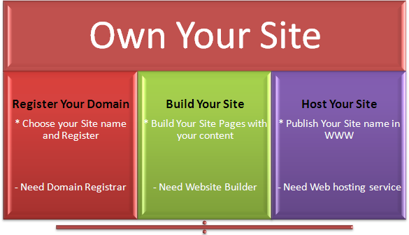 Basic Steps in Owning Your Website