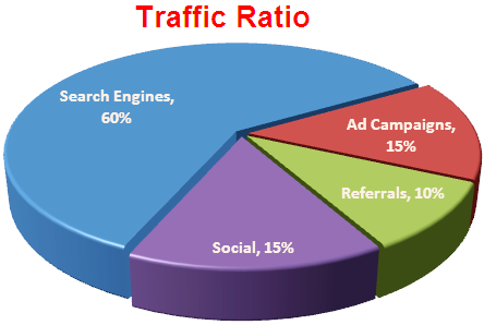 Preferred Traffic Ratio