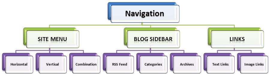 Navigation Style Selection