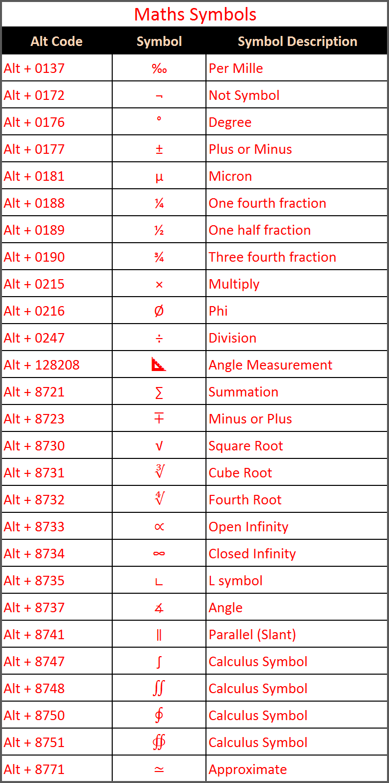 How To Type Special Characters And Symbols Using Keyboard ...