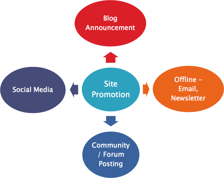 Site Promotion Methods