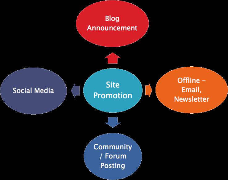 Способы продвижения сайта