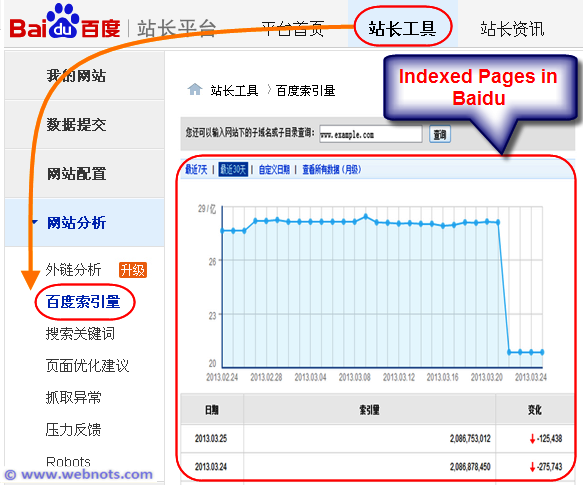 Baidu Indexed Pages