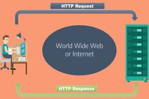What is HTTP, Structure of HTTP Request and Response?