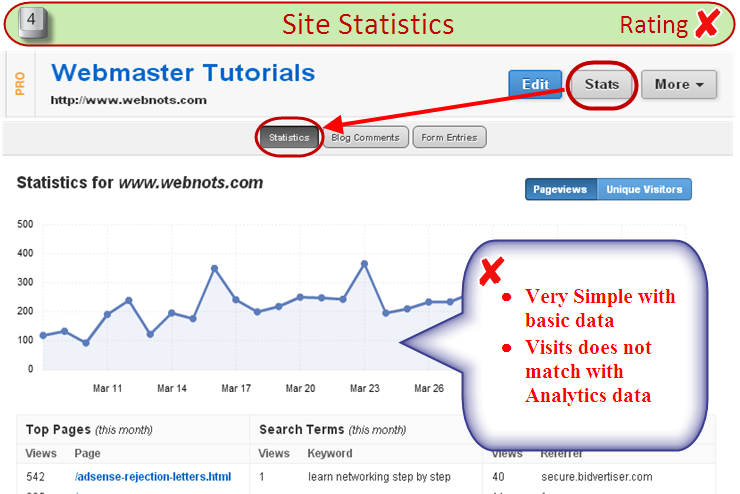 Weebly Site Statistics