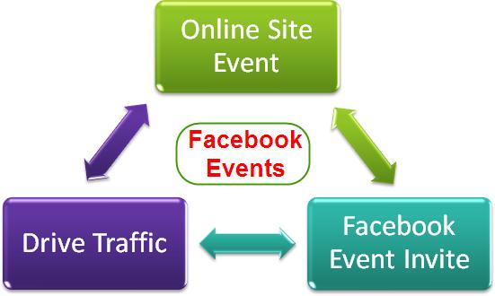 Facebook Online Events