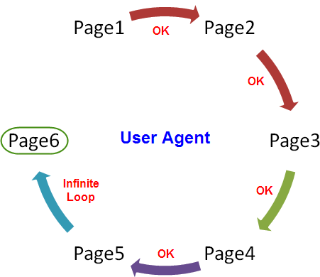 Infinite Redirect Loop