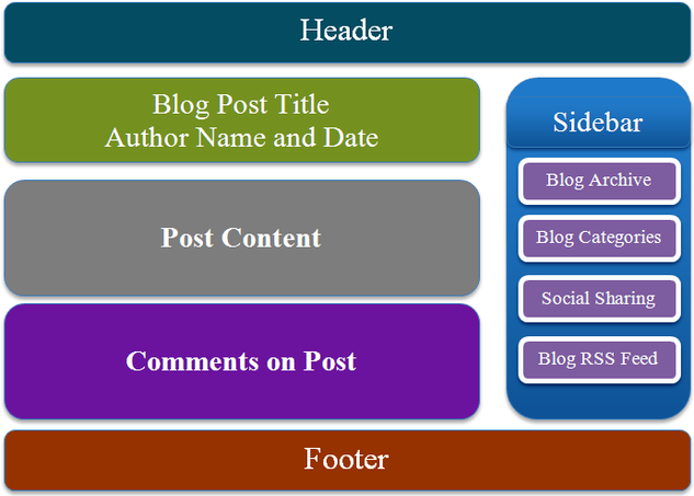 Structure of a Blog
