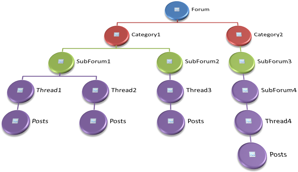 Structure of a Forum Site