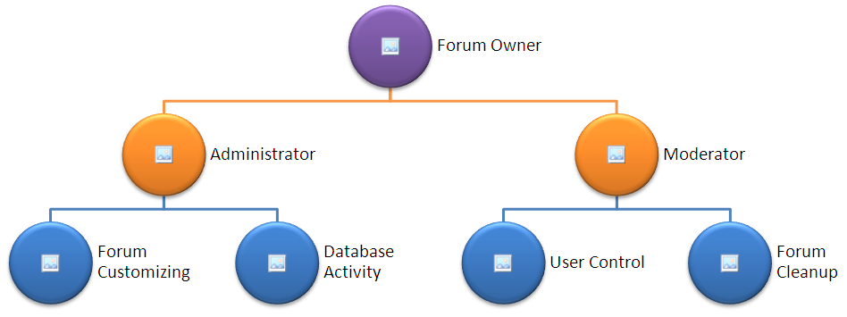 User Group Classification in Forum