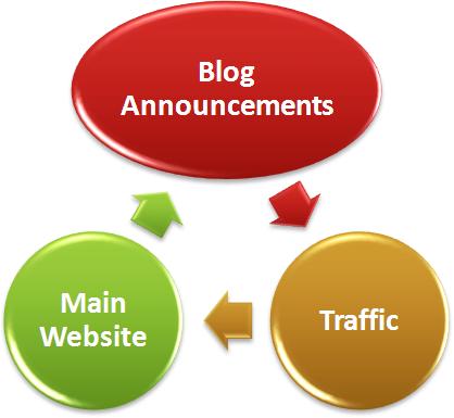 Использование блога для трафика