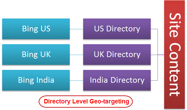 Bing Directory Level Geo-targeting