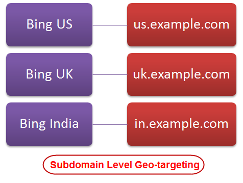 Bing Sub-domain Level Geo-targeting