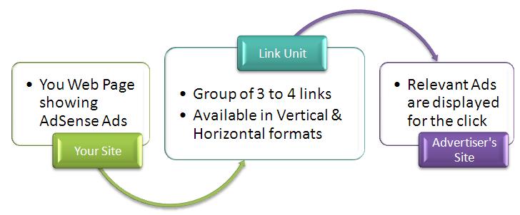 AdSense Link Ad Unit