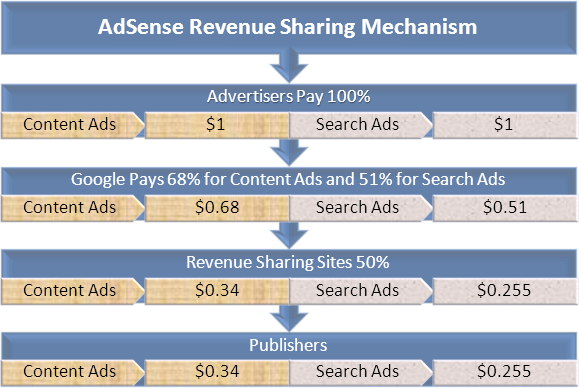 AdSense Revenue Sharing Mechanism