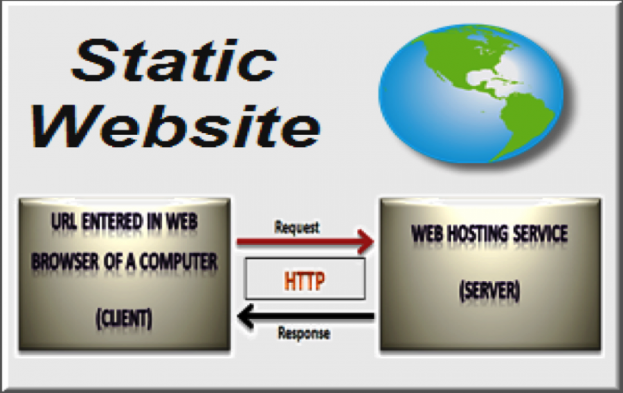 What is Static Website, Structure and How to Create?