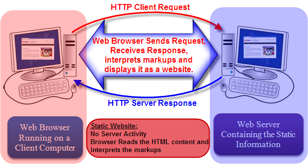 Browser Displaying a Static Site