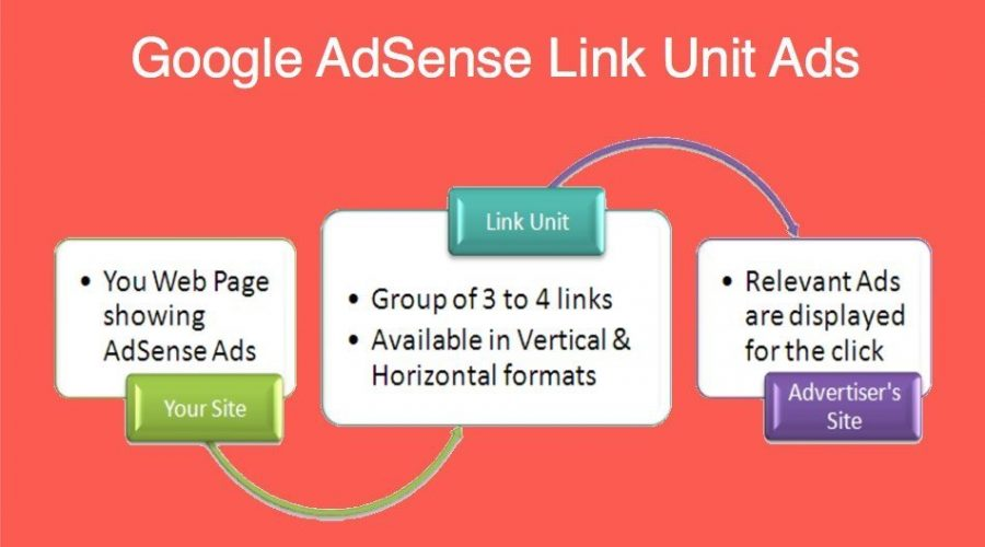 All You Should Know About Google AdSense Link Unit Ads