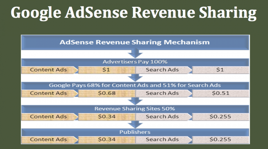 How Much Google Cuts as Revenue Sharing in AdSense?
