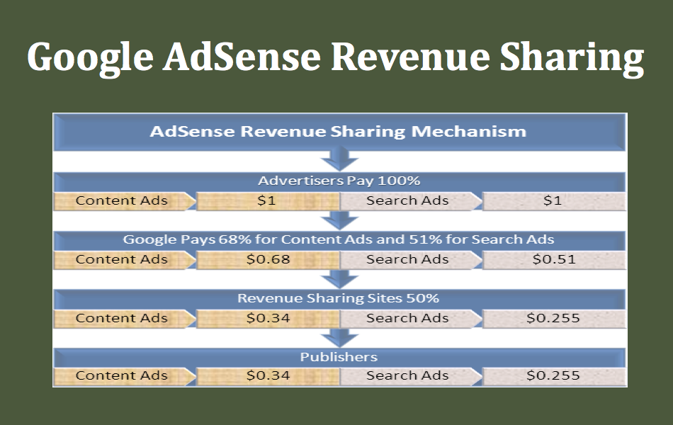 Google AdSense Revenue Sharing
