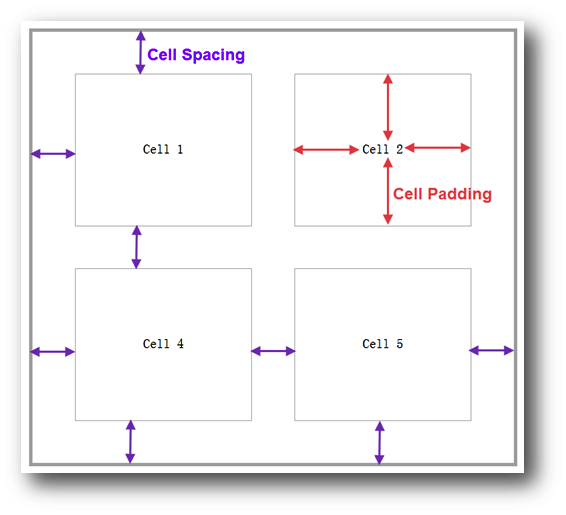 Cell Spacing and Cell Padding