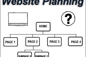 Planning Wesite Creation