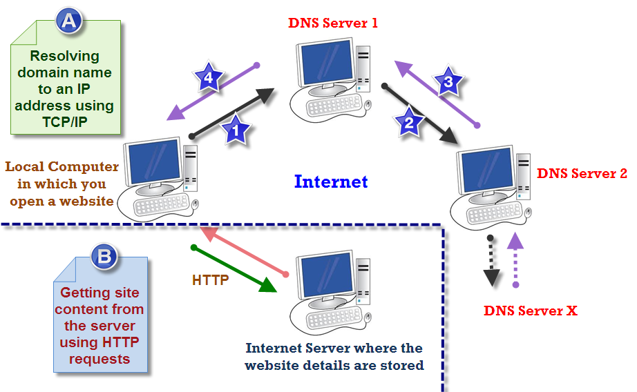google chrome dns error cannot find server