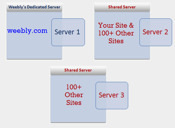 Weebly Server Structure