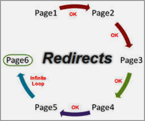 What is a Redirect?