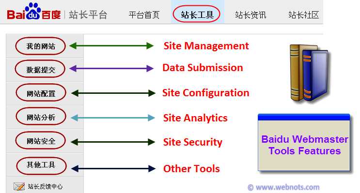 Features of Baidu Webmaster Tools