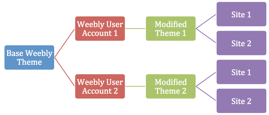 Working Model of Weebly Theme