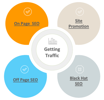 WordPress SEO Methods
