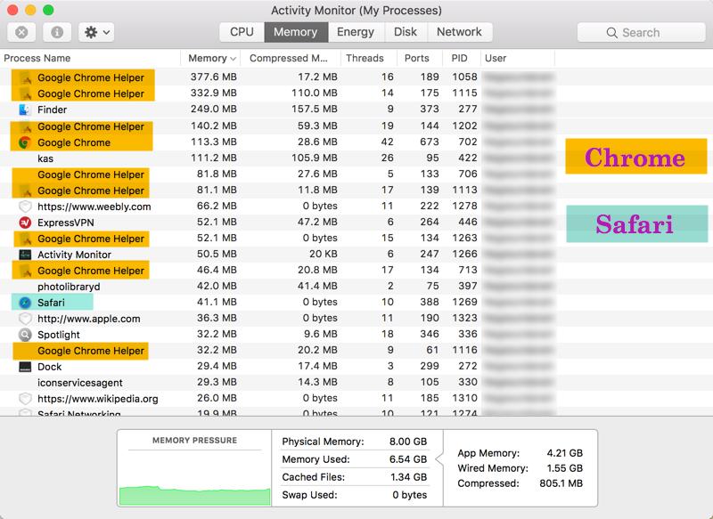 Chrome Vs Safari on Mac OS X