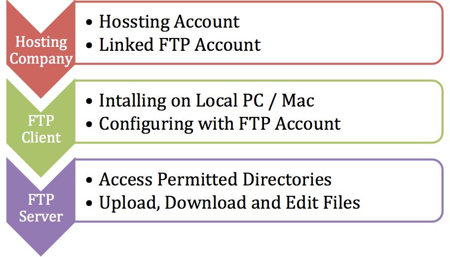 File Transfer Protocol Access
