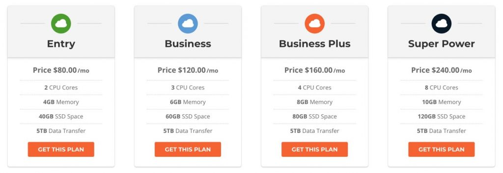 SiteGround Cloud VPS Pricing Plans