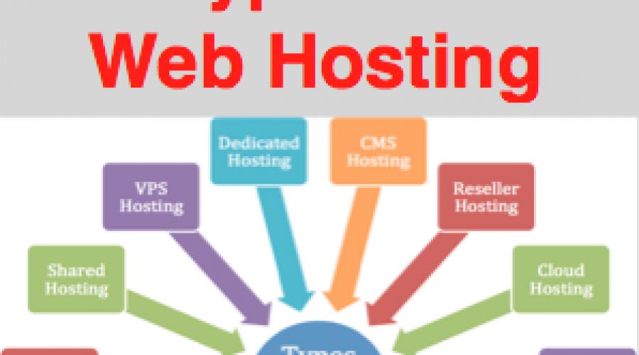8 Types of Web Hosting