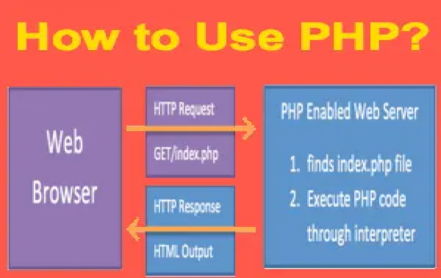 How to Use PHP?
