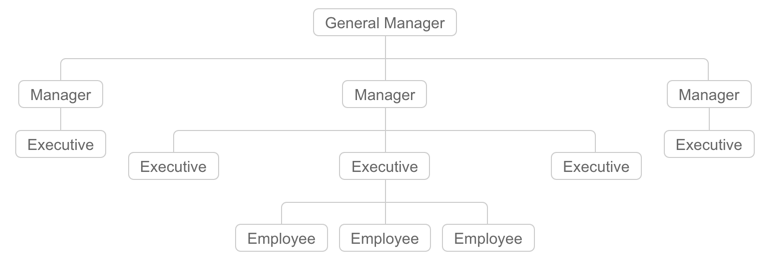 bootstrap organization chart: How to add organization chart in weebly site webnots