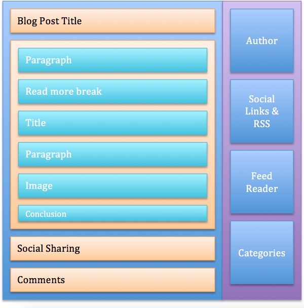 Weebly Blog Post Structure