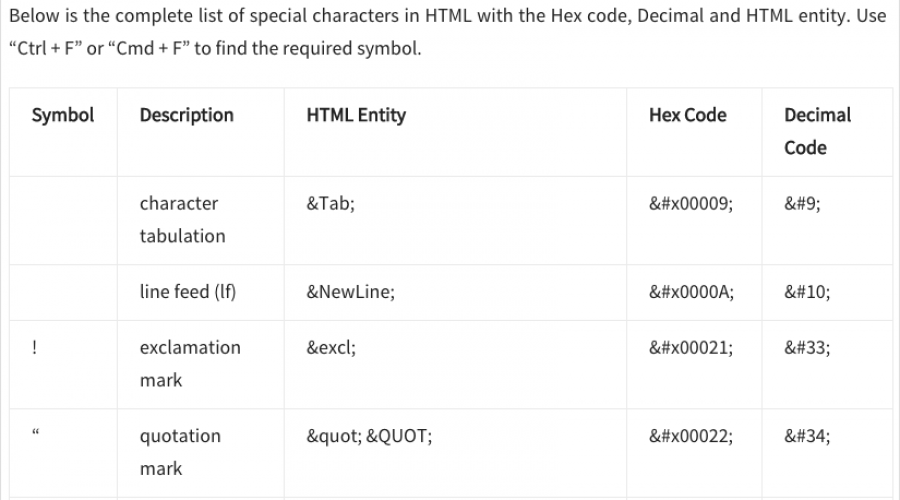 Using Symbols and Special Characters in HTML » WebNots