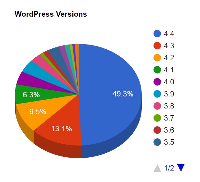 Статистика использования версий WordPress